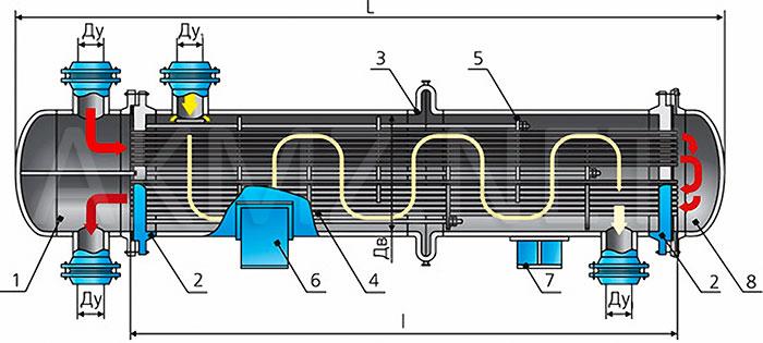 газовое оборудование теплообменники
